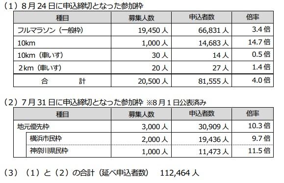 横浜マラソン抽選倍率