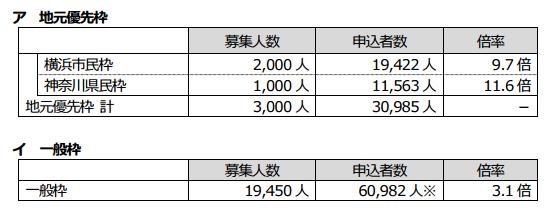横浜マラソン2016倍率